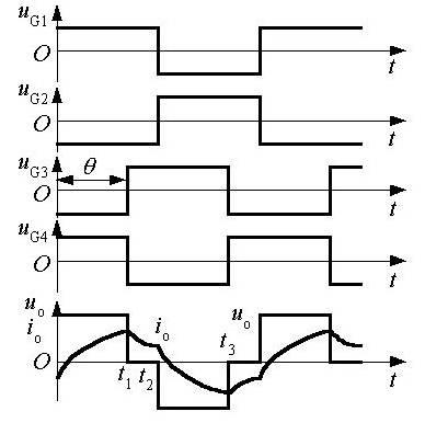 单相全桥逆变电路的移相调压方式