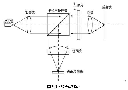 后象限仪_高速微位移测量仪--光学模块设计-液压实训台 工程制图桌 传感器 ...
