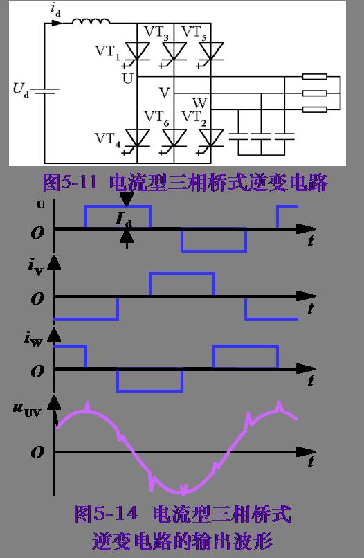 串联二极管式晶闸管逆变电路 主要用于中大功率交流电动机调速系统。 电路分析 是电流型三相桥式逆变电路,各桥臂的晶闸管和二极管串联使用。  120°导电工作方式,输出波形和图4-14的波形大体相同。 采用强迫换流方式,电容C1~C6为换流电容。 换流过程分析 电容器所充电压的规律:对于共阳极晶闸管,它与导通晶闸管相连一端极性为正,另一端为负,不与导通晶闸管相连的电容器电压为零,共阴极的情况与此类似,只是电压极性相反。 等效换流电容概念:图4-16中的换流电容C13就是图4-14中的C3
