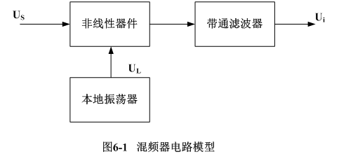 接收机(例如广播收音机)中,为了简化电路,还是采用简单的三极管混频器