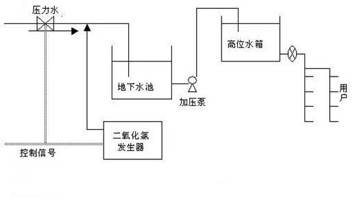 变频调速恒压供水系统可以实现水泵电动机无级调速,依据用水量的变化