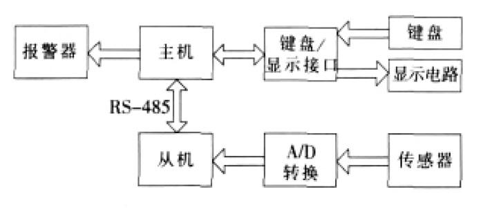 at89s51 的算术/逻辑运算部件(alu)包括运算器,累加器a,寄存器b,暂存