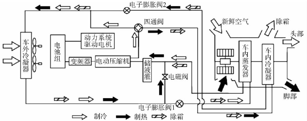 新能源汽车空调系统技术应用