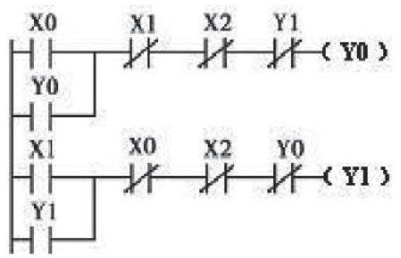 一方面,应用多个定时器,即当将x0接通后,t0线圈延时时间设置为3 000 s